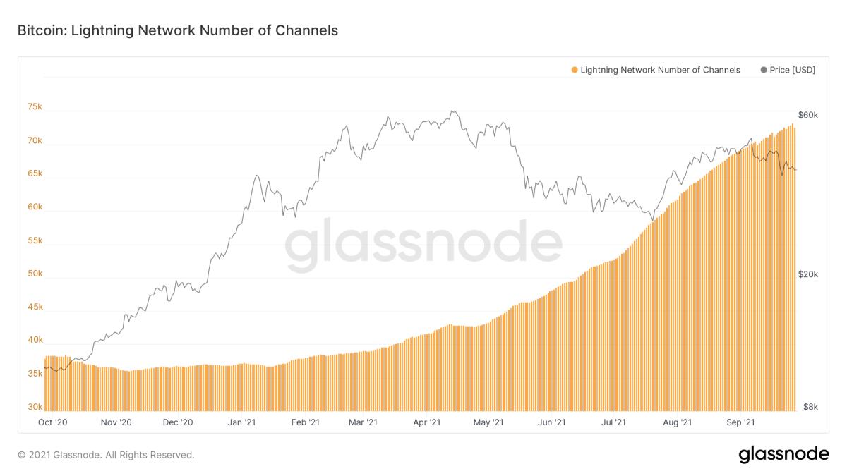 glassnode-studio_bitcoin-lightning-network-number-of-channels