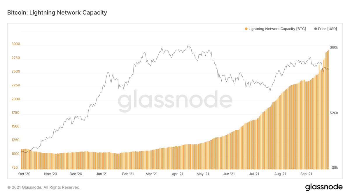 glassnode-studio_bitcoin-lightning-network-capacity