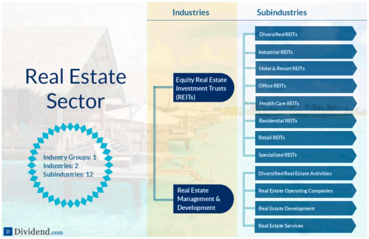 A detailed breakdown of the Real Estate sector (source: Dividend.com)