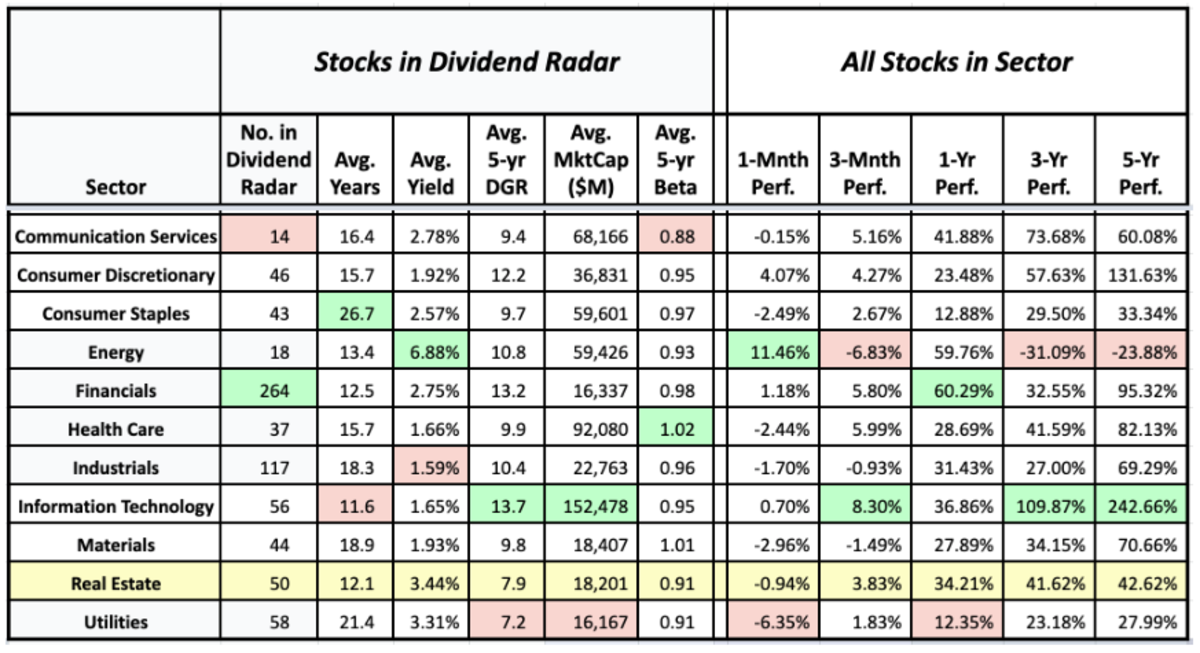 Sector averages of Dividend Radar stocks and the historical performance of sectors (data sources: Dividend Radar, Fidelity Research, and Google Finance - 24 September