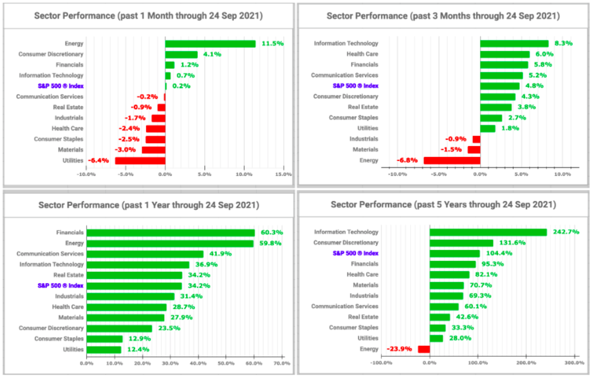 Sector performance charts (created by the author with data from Fidelity Research - 24 September 2021)