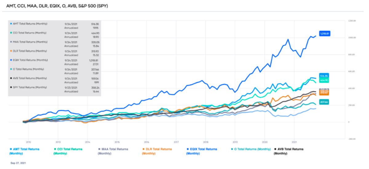 Comparison of the total returns of the top-ranked Real Estate sector stocks over the past ten years (source: Portfolio-Insight.com)