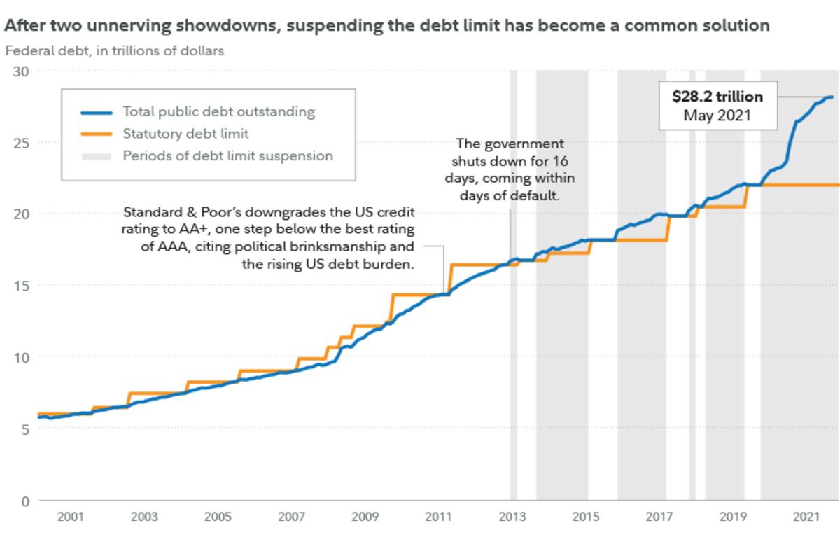 debt ceiling-history