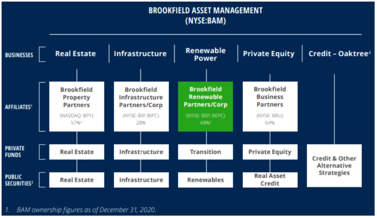 Source: BEP Dec 31 2020 investor brochure.