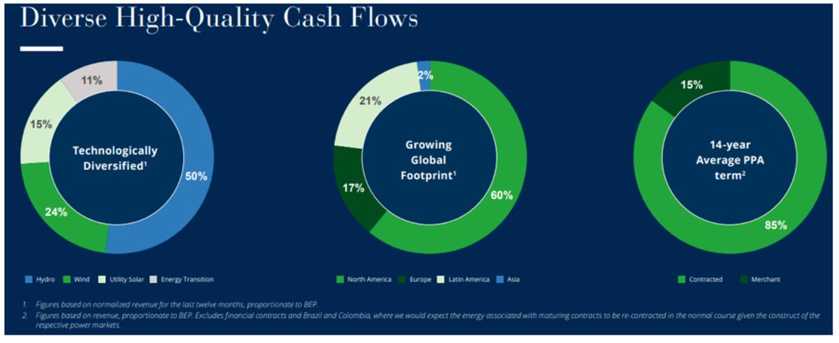 Source: Investor brochure