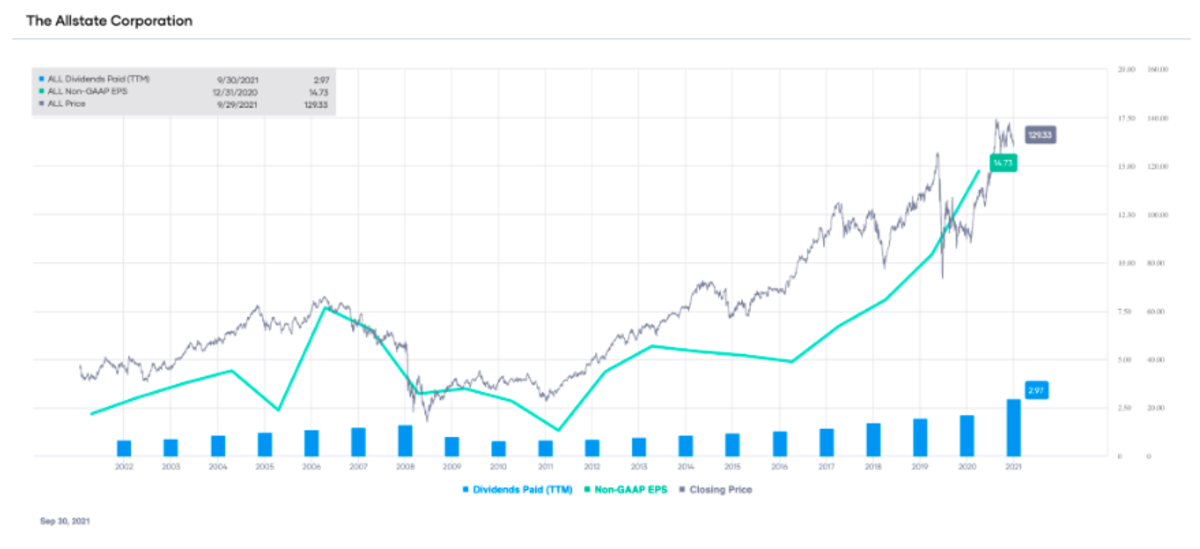 ALL non-GAAP EPS and dividends paid (TTM), with stock price overlay