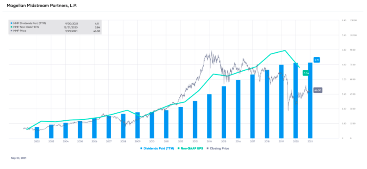 MMP non-GAAP EPS and dividends paid (TTM), with stock price overlay
