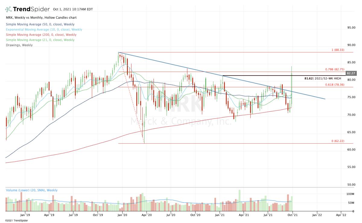 Weekly chart of Merck stock.