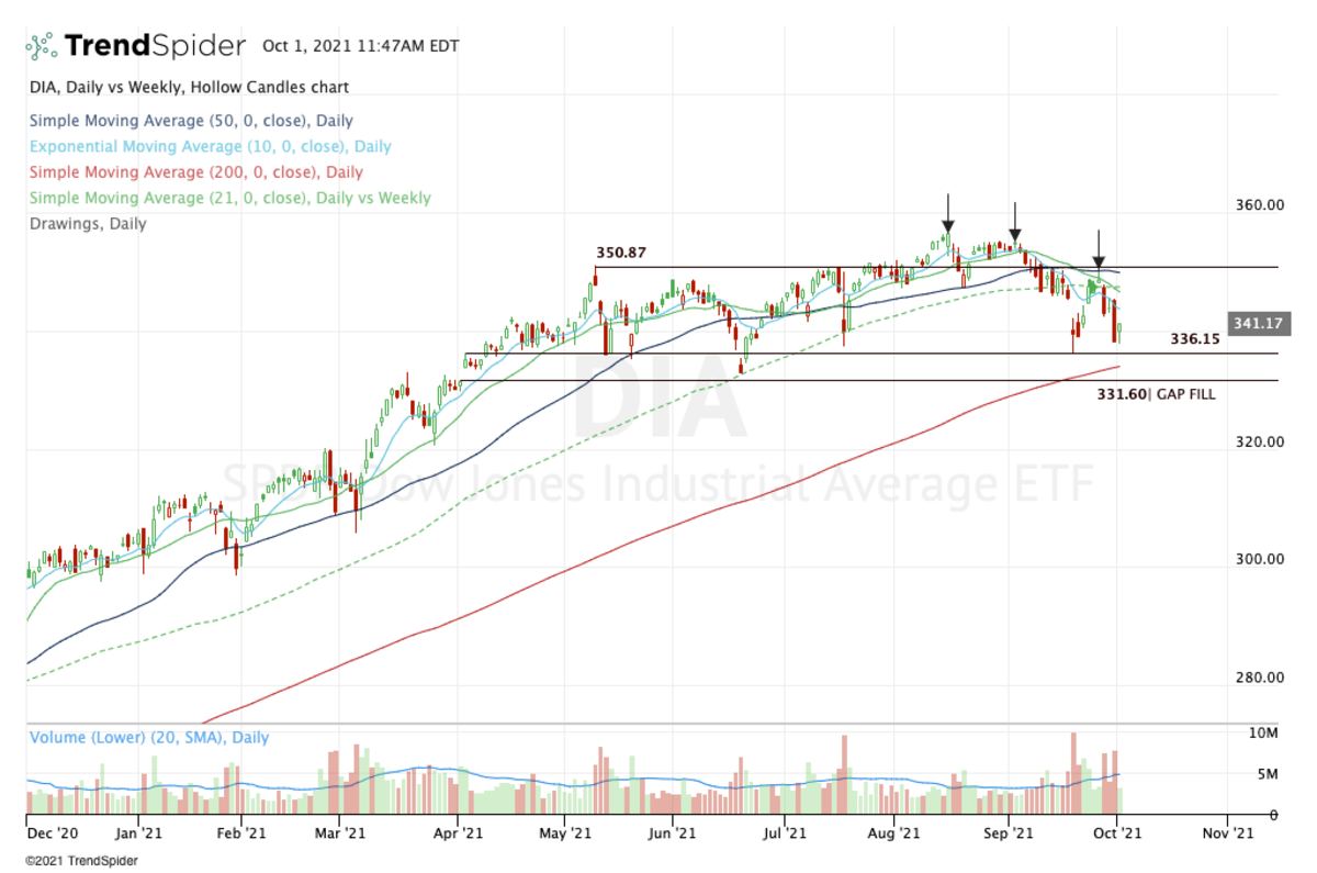 Daily chart of the DIA ETF.