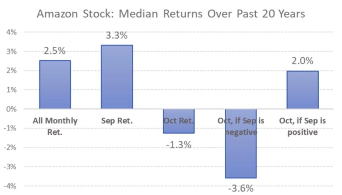 Figure 2: Amazon stock median returns over past 20 years.