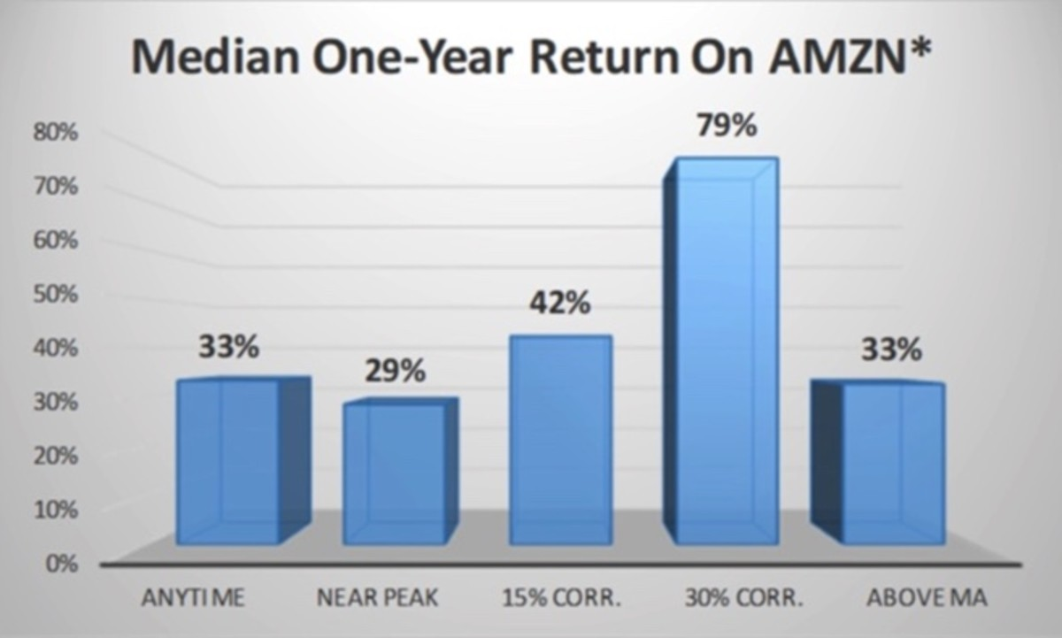 Figure 3: Median one-year return on AMZN.