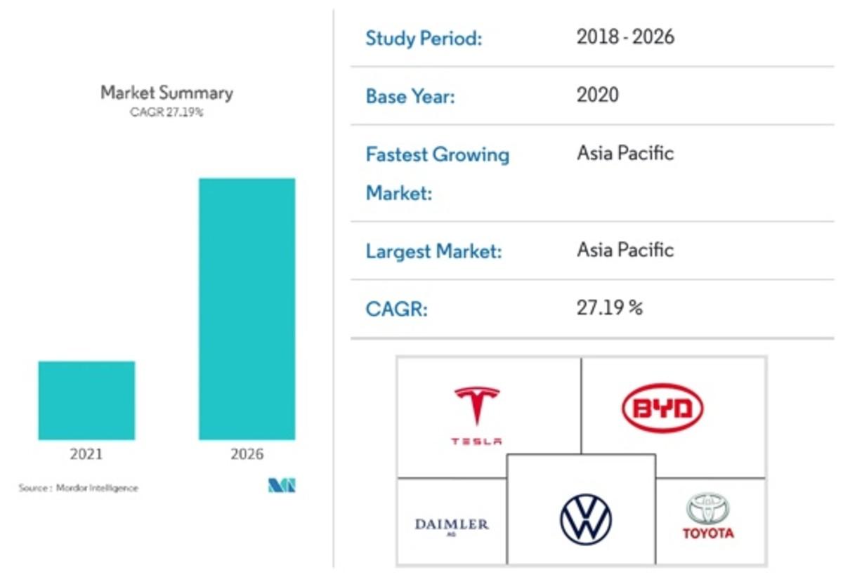 Figure 2: EV market data.