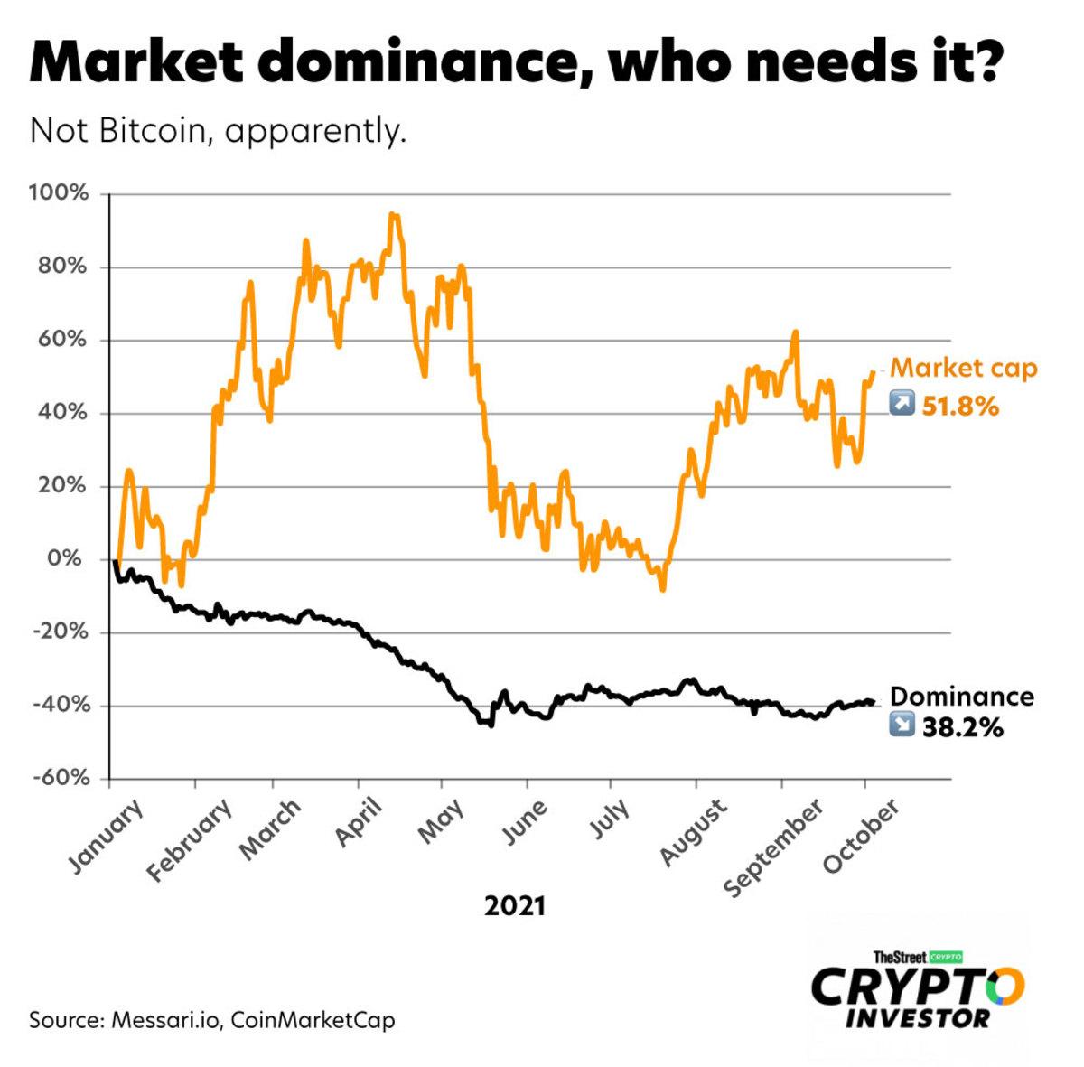 bitcoin-dominance-marketcap-web
