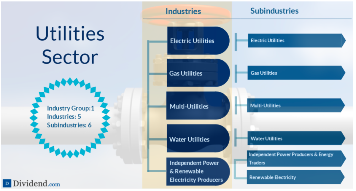 A detailed breakdown of the Utilities sector (source: Dividend.com)