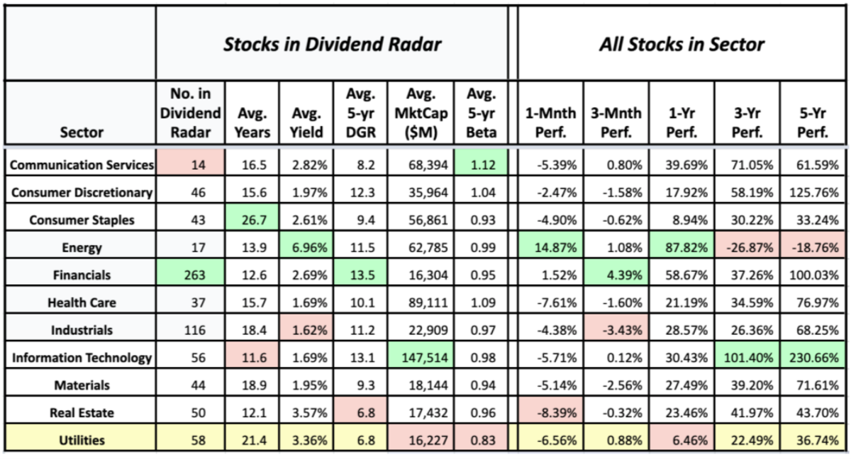 Sector averages of Dividend Radar stocks and the historical performance of sectors (data sources: Dividend Radar, Fidelity Research, and Google Finance - 6 October