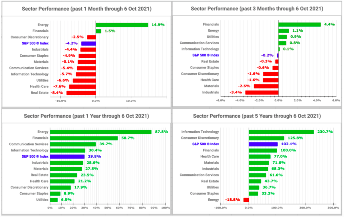 Sector performance charts (created by the author with data from Fidelity Research - 6 October 2021)