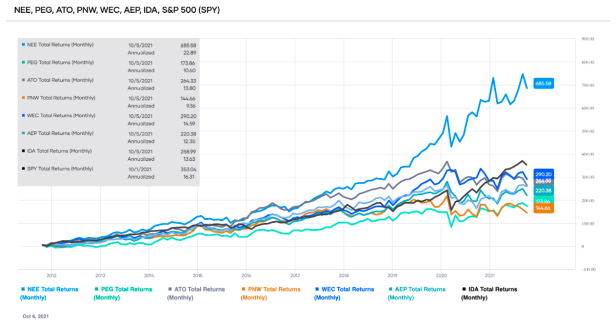 Comparison of the total returns of the top-ranked Utilities sector stocks over the past ten years (source: Portfolio-Insight.com)