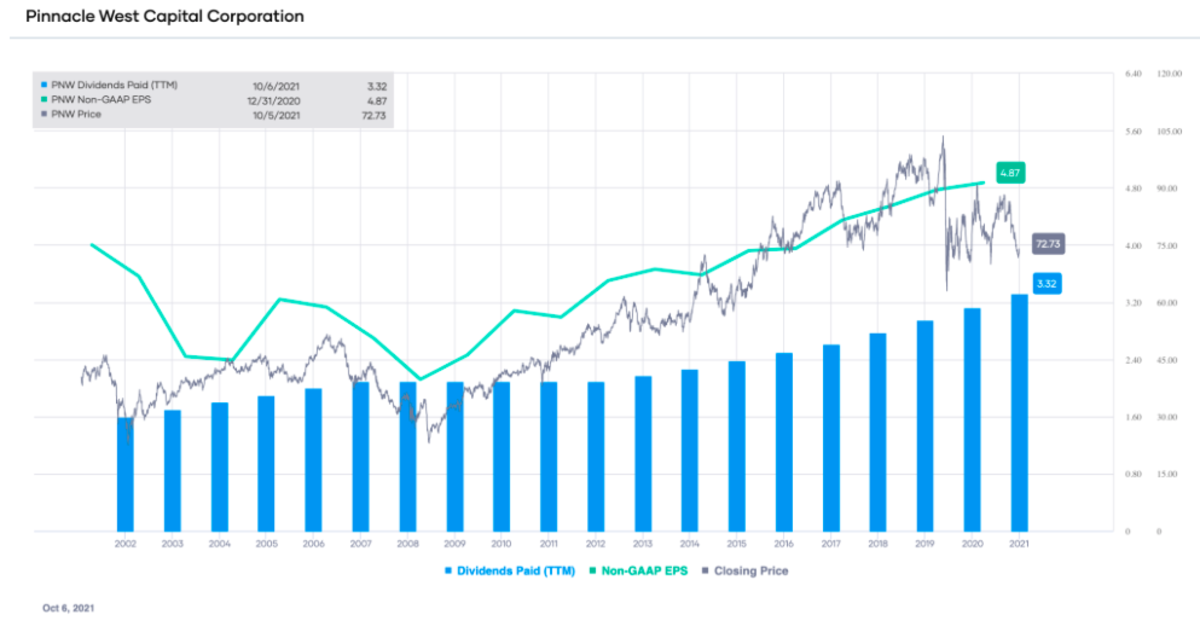 PNW's non-GAAP EPS and dividends paid (TTM), with stock price overlay (source: Portfolio-Insight.com)