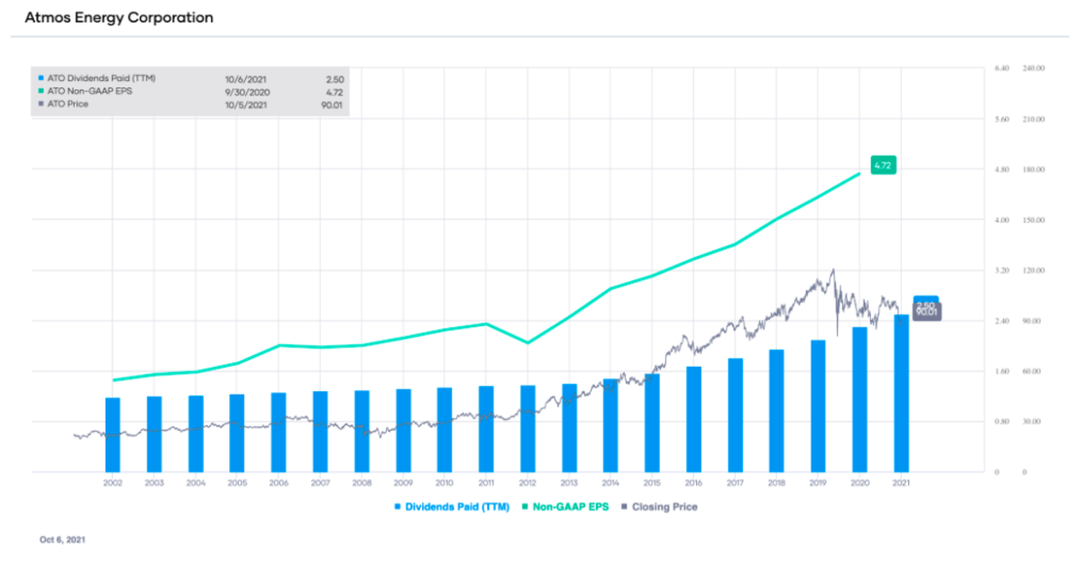 ATO's non-GAAP EPS and dividends paid (TTM), with stock price overlay (source: Portfolio-Insight.com)