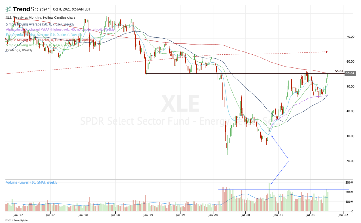 Weekly chart of the XLE ETF.