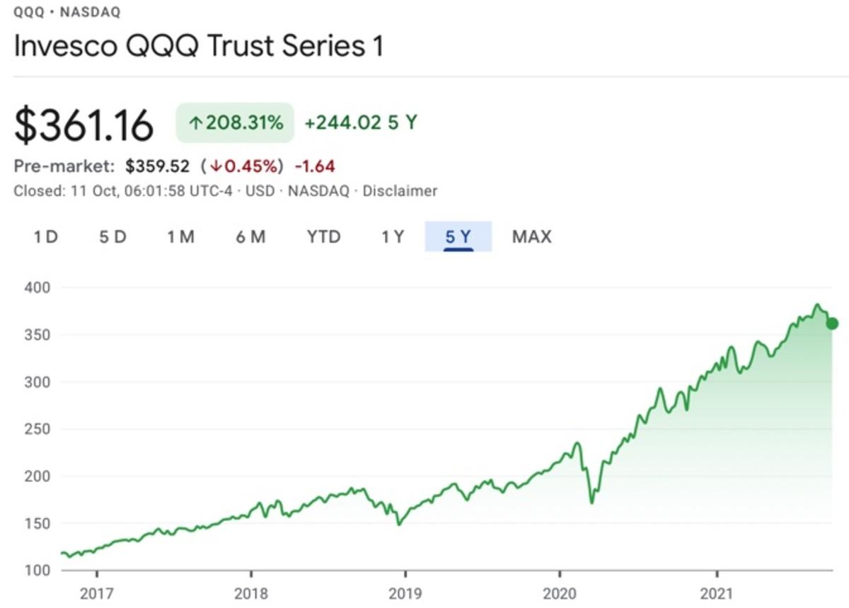 Figure 1: Nasdaq Invesco QQQ performance in the past 5 years.