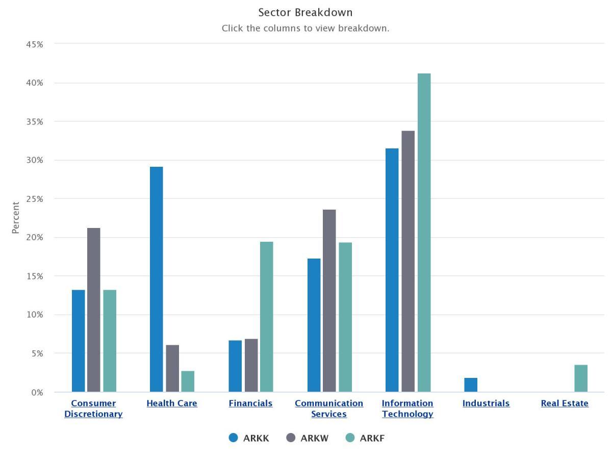 sector-breakdown