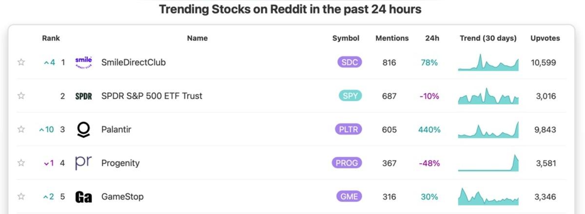 Figure 3: SDC popularity on Reddit. October 8.