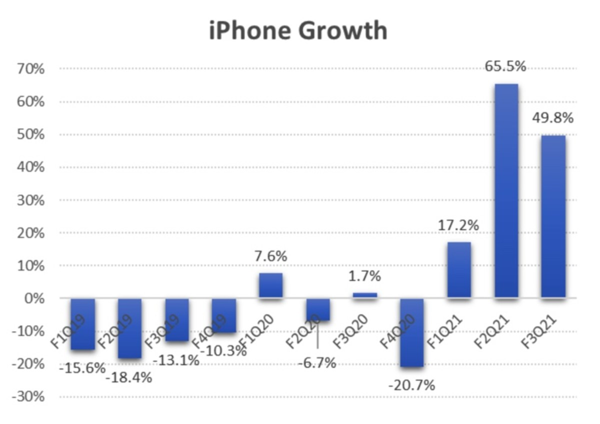 Figure 2: iPhone growth from 2019 to 2021.