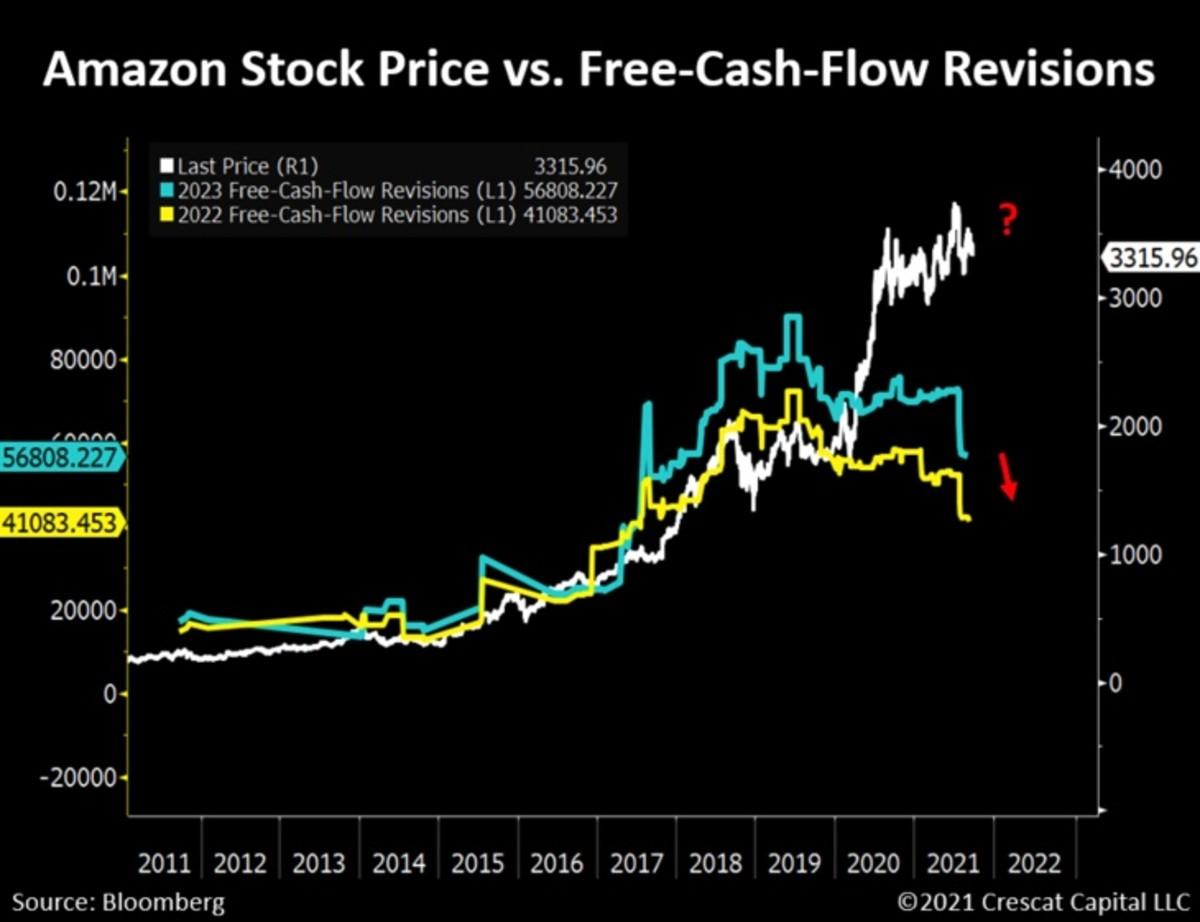 Figure 2: AMZN price vs. free-cash-flow revisions.