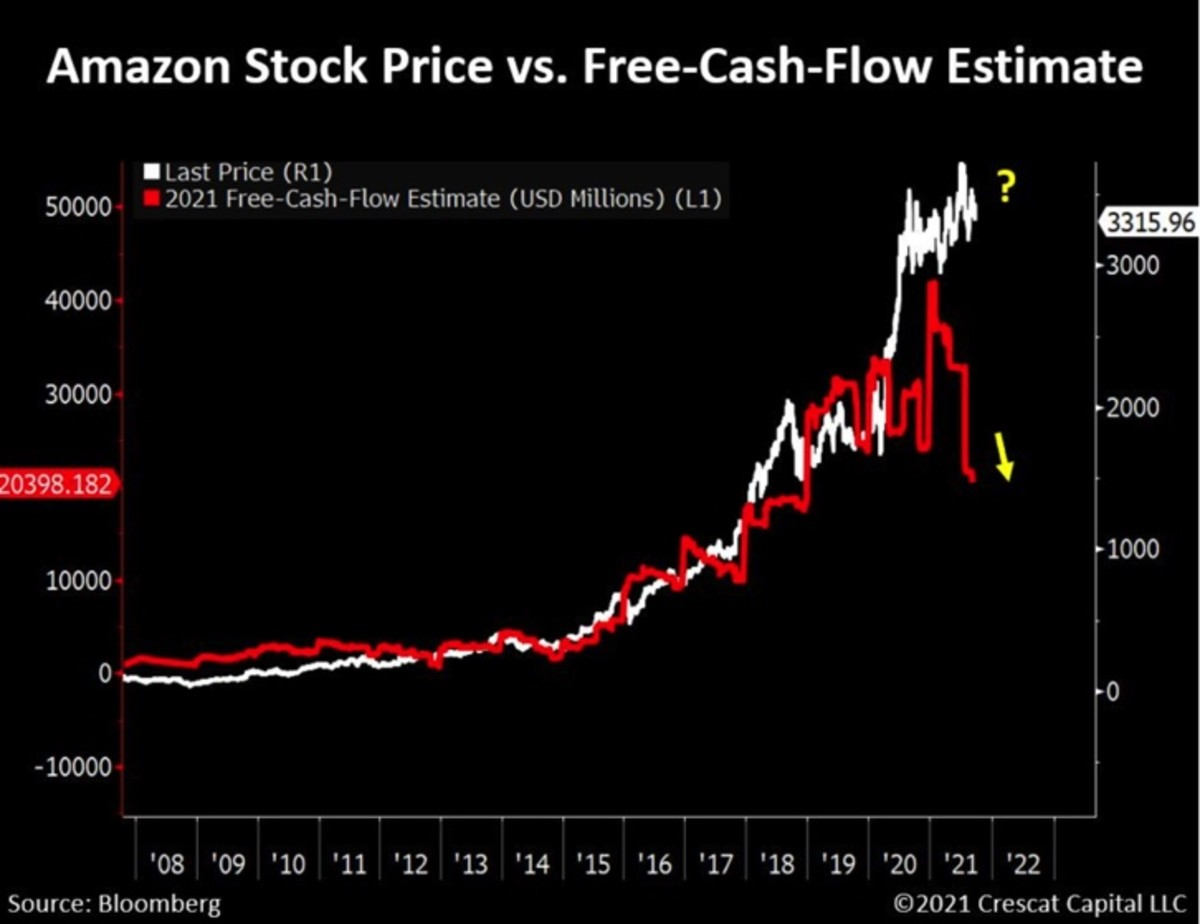 Figure 1: AMZN price vs. free-cash-flow estimate.