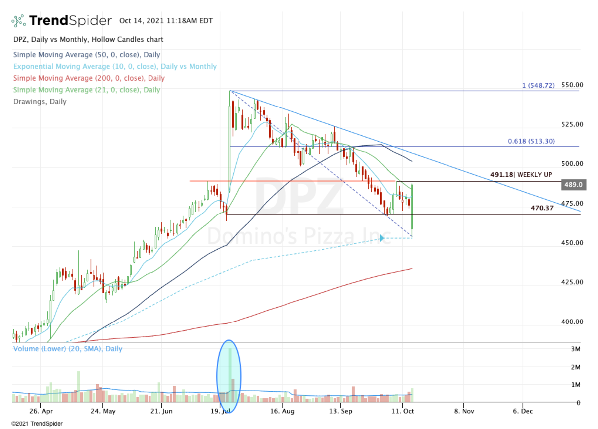 Daily chart of Domino's Pizza stock.