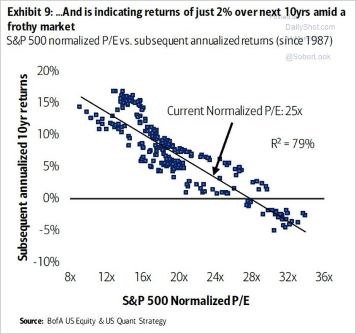 S&P 500 Historical Returns based on P/E Ratio