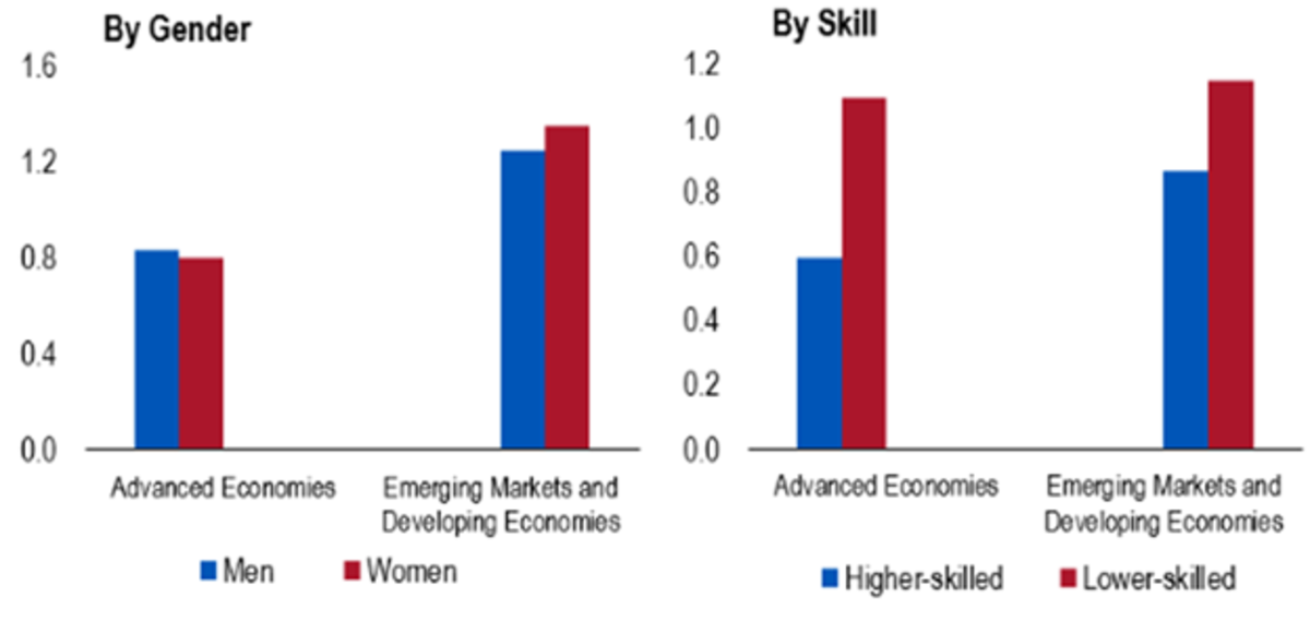 Source: IMF (2021), World Economic Outlook, April (ch. 4)