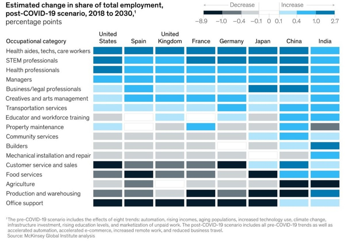 Source: McKinsey Global Institute (2021). The future of work after COVID-19, February