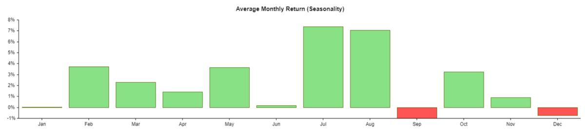 Average Monthly Return, Seasonality AAPL Stock since 2011