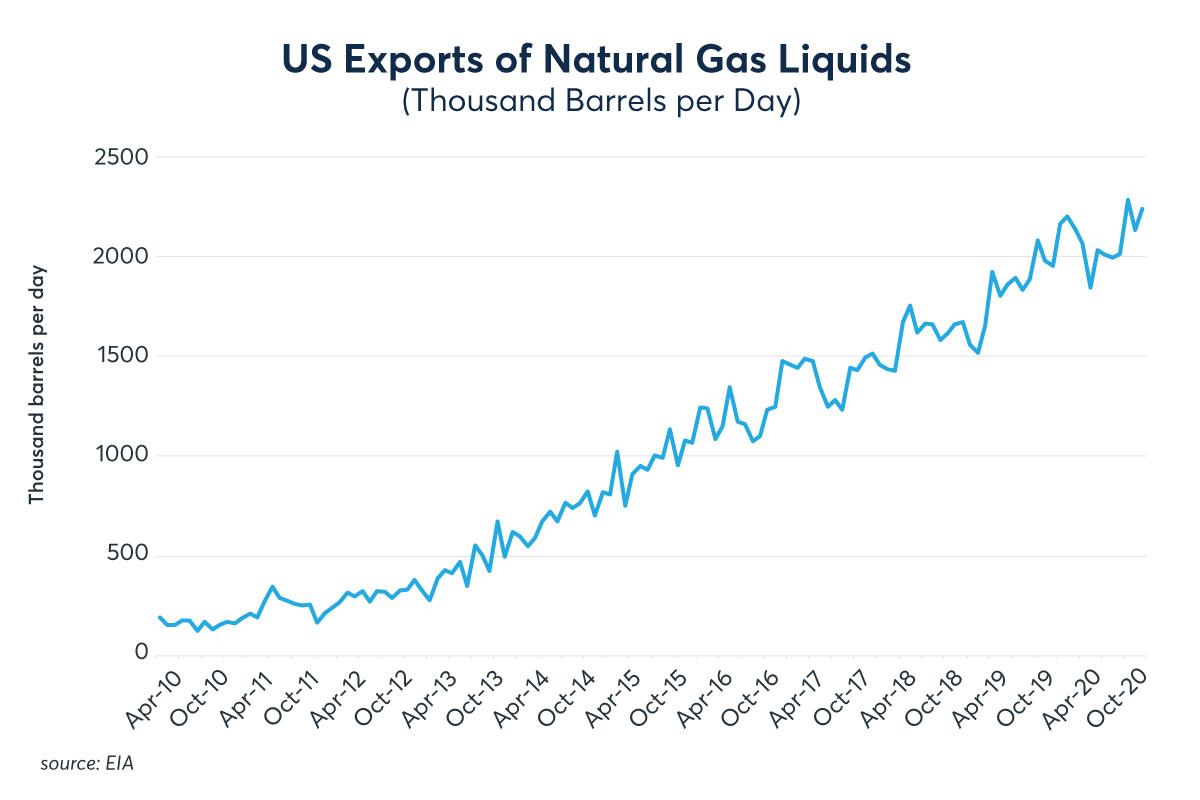 NGL-charts_1200x800_US-Exports