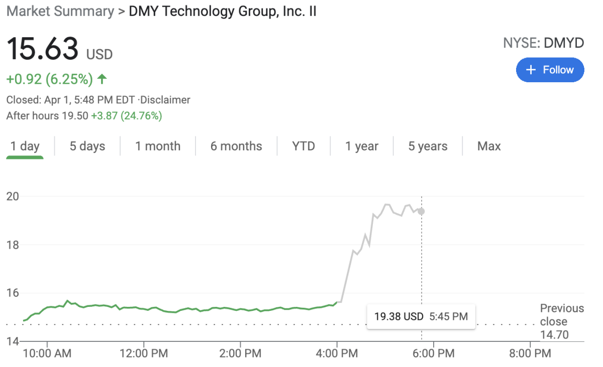 DMYD surged after hours on the news of the Genius Sports/NFL deal