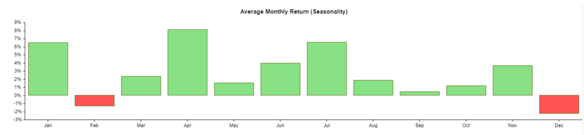 Figure 1: Average Monthly Return, Seasonality AMZN Stock since 2011