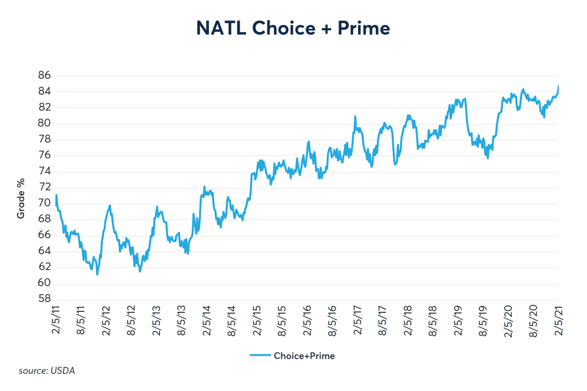 Choice and Prime Beef Growth