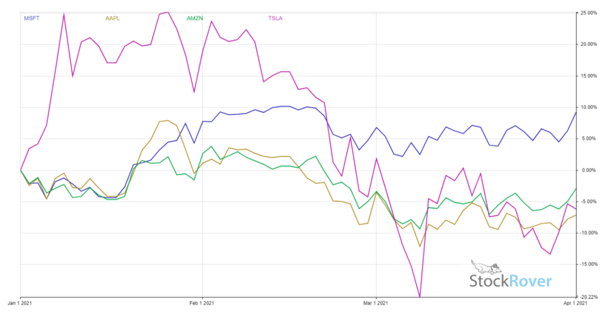 Figure 1: Stock price performance 2021 YTD in MSFT, AAPL, AMZN and TSLA