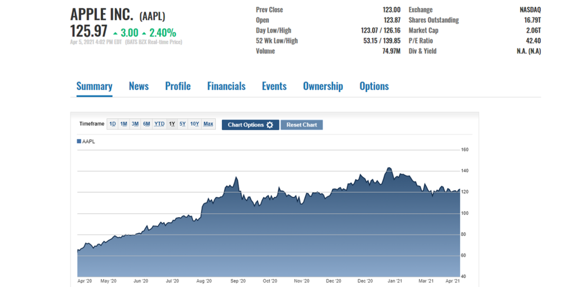 AAPL stock price action on April 5