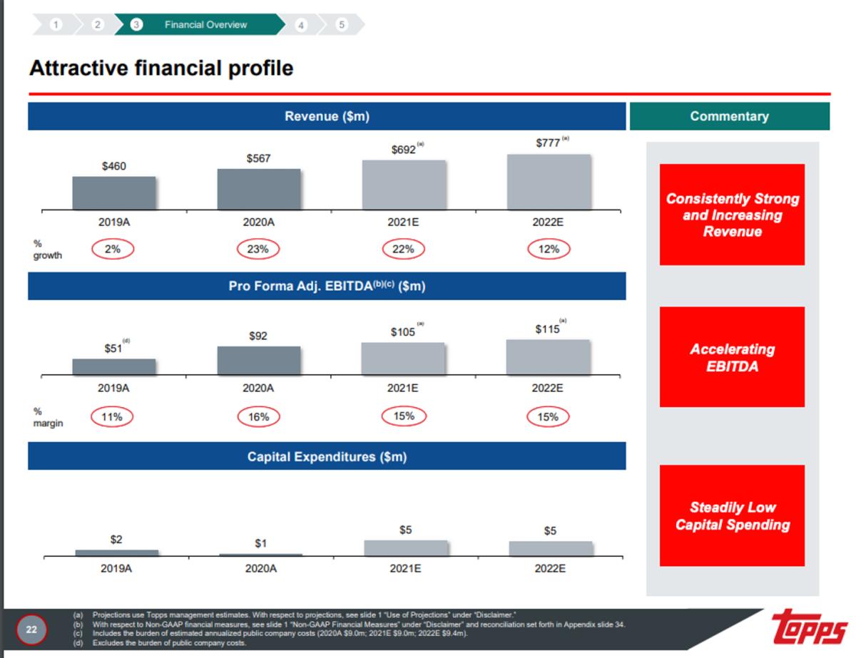 Source: Topps, Mudrick Investor Deck.