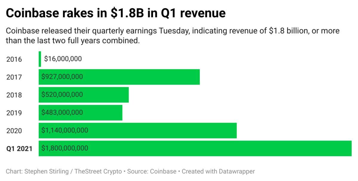 I3zaE-coinbase-rakes-in-1-8b-in-q1-revenue