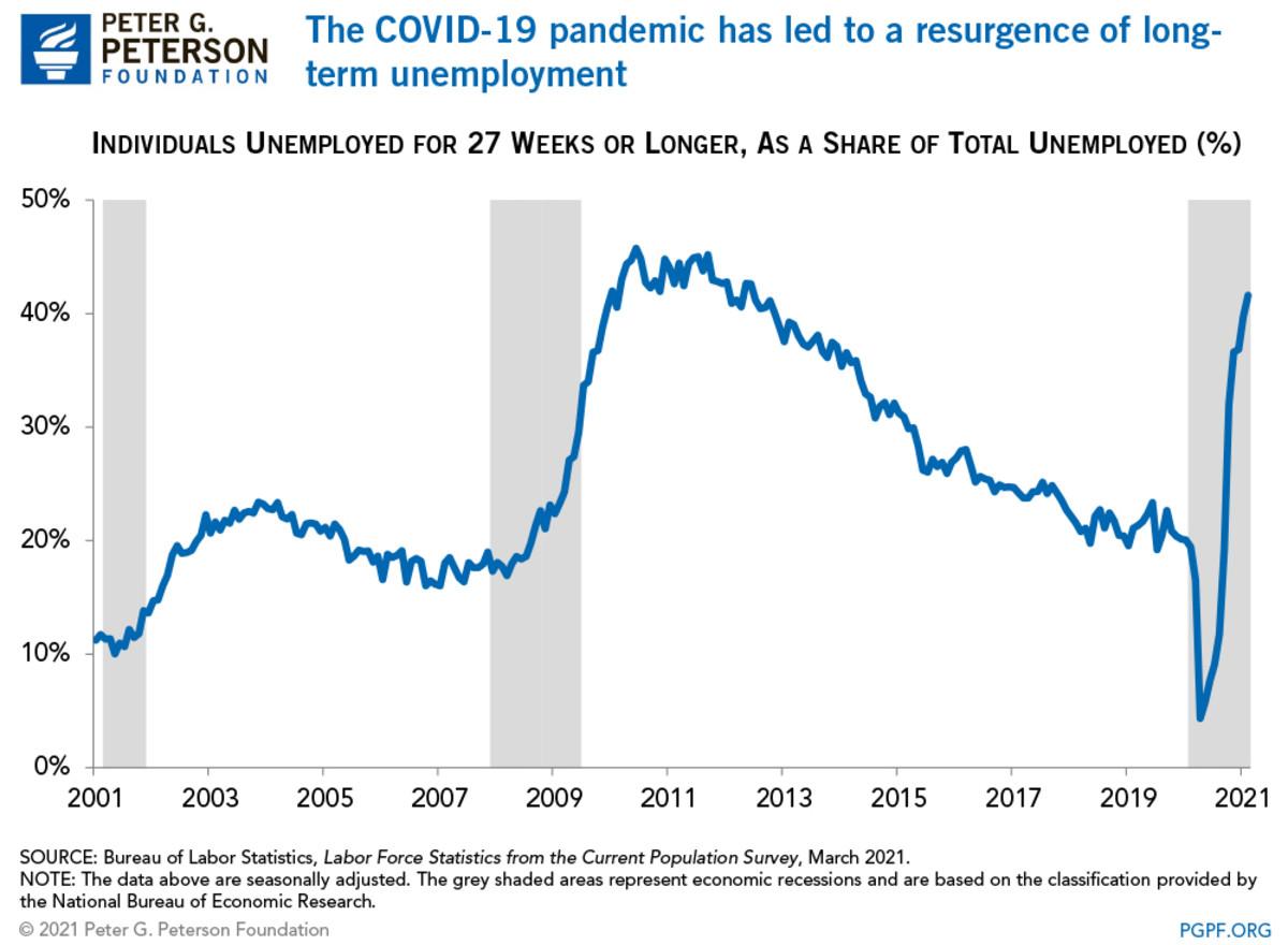 long-term-unemployment-chart-1