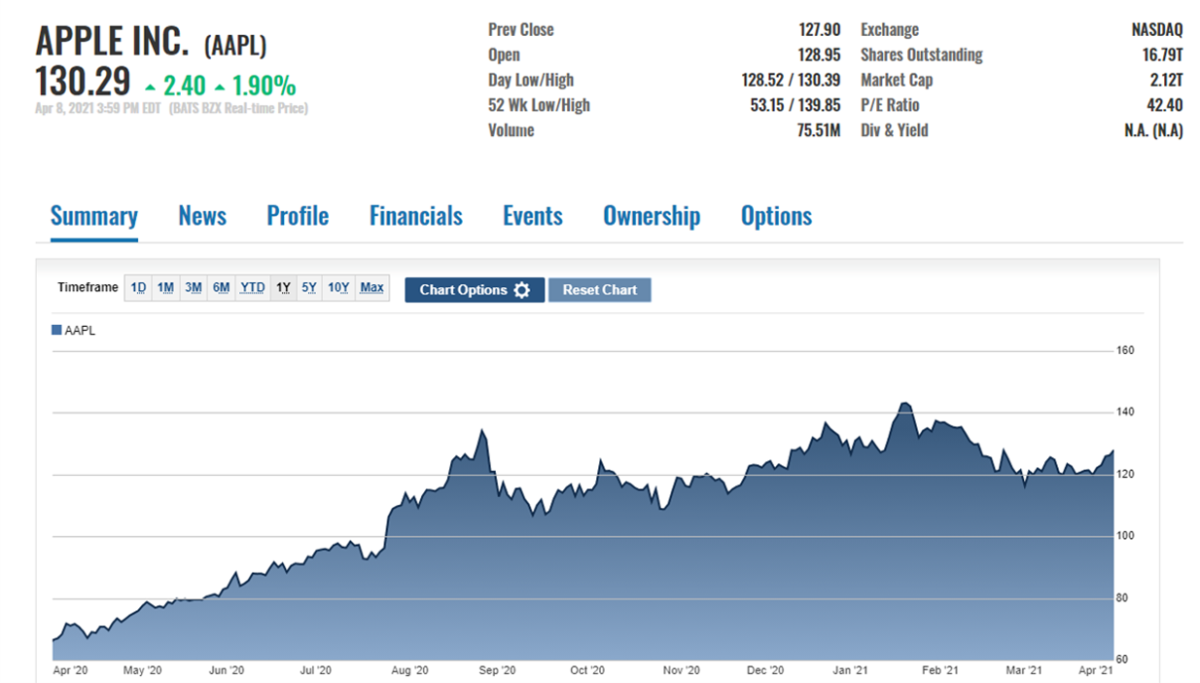 AAPL's stock price action on Thursday, April 8