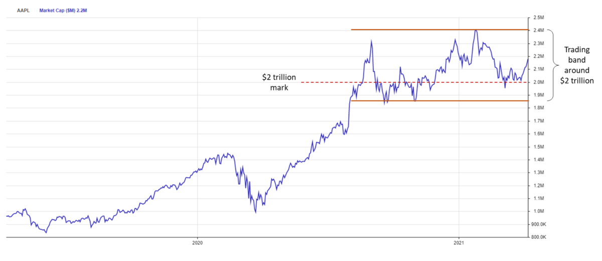 Figure 2: Apple's total market cap, past six-to-eight months.