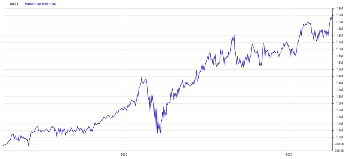 Figure 1:Microsoft's total market cap, past 24 months