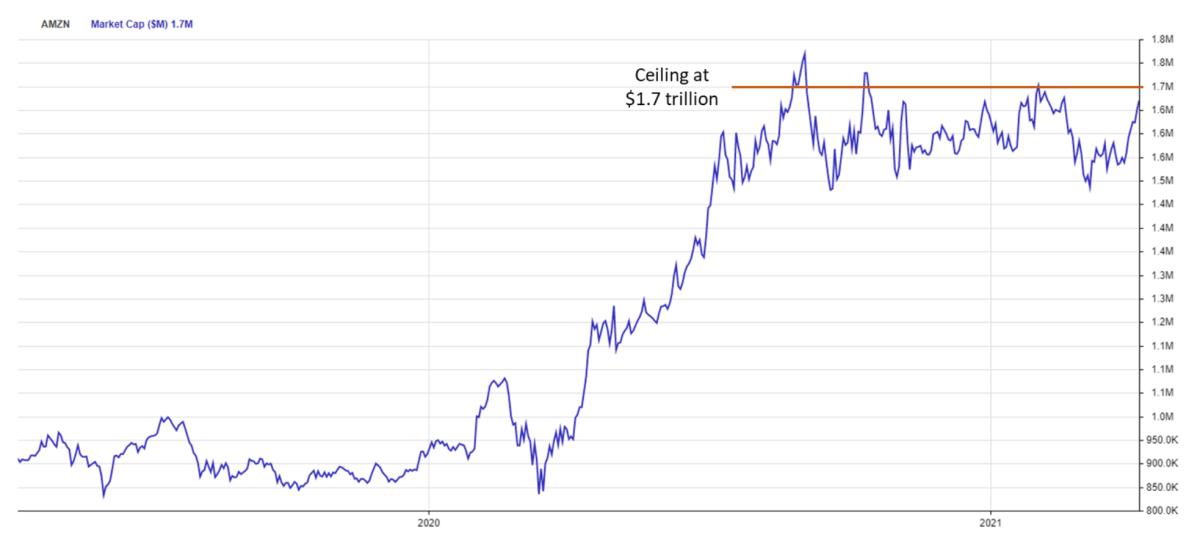 Figure 3: Amazon's total market cap, past 9 months.