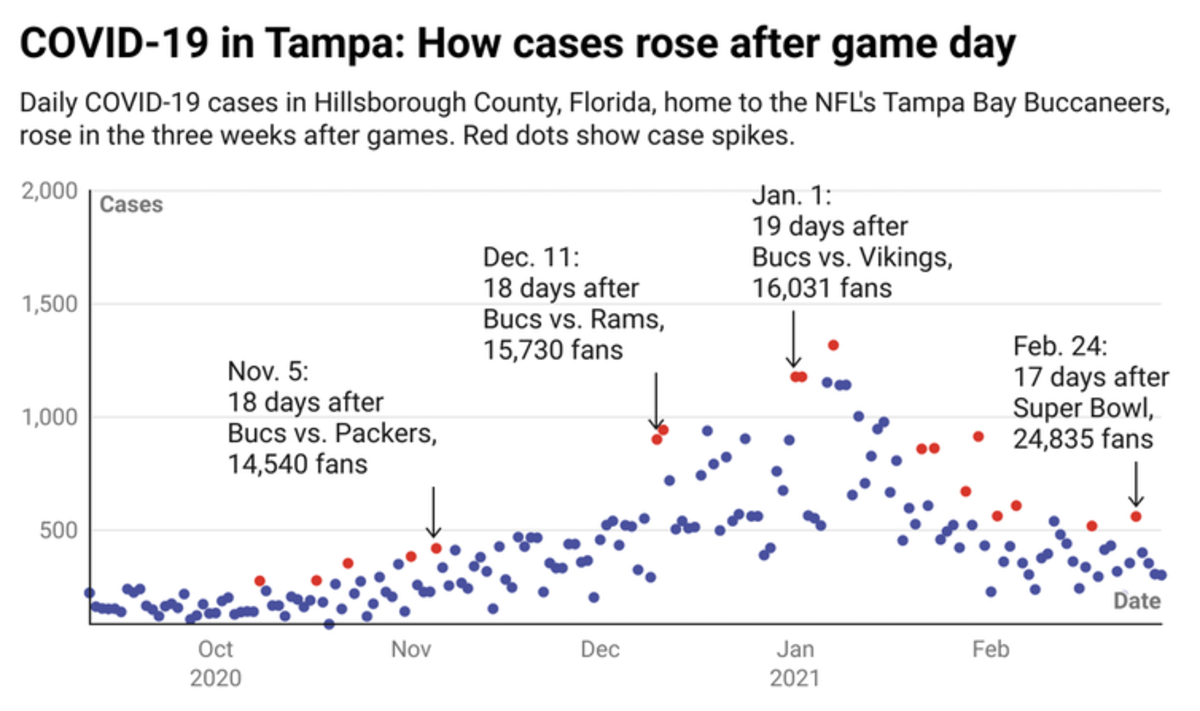 COVID-19 case number rose consistently after NFL games in Tampa, Florida, when thousands of fans were in attendance. Justin Kurland/University of Southern Mississippi, CC BY-ND