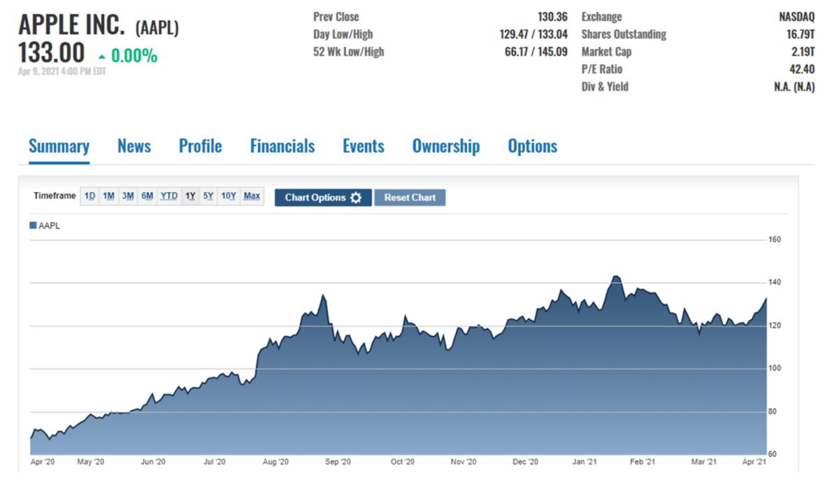 Figure 1: Apple stock, past 12 months